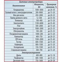 Прибор для экономии электроэнергии  «Экономыч»